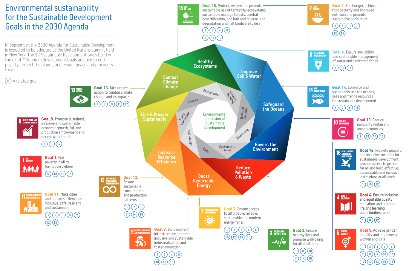 An Integrated Environmental Approach To The Sdgs