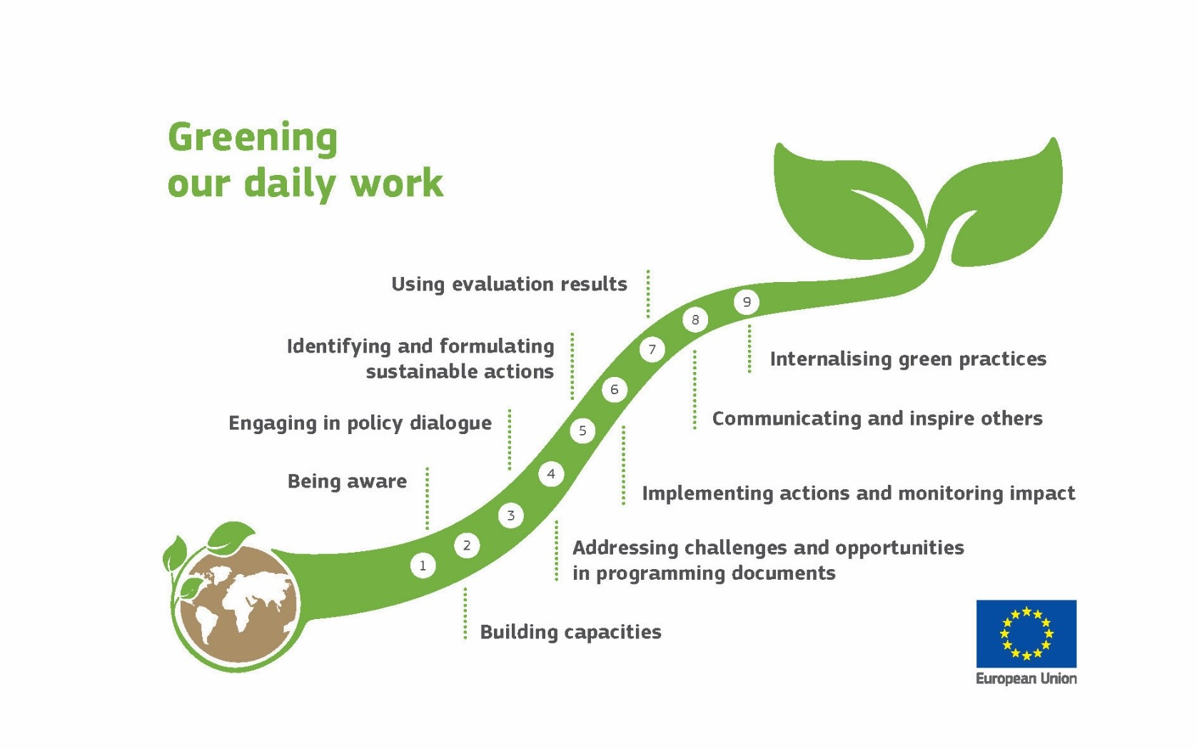 Greening EU development cooperation - environmental and climate change mainstreaming