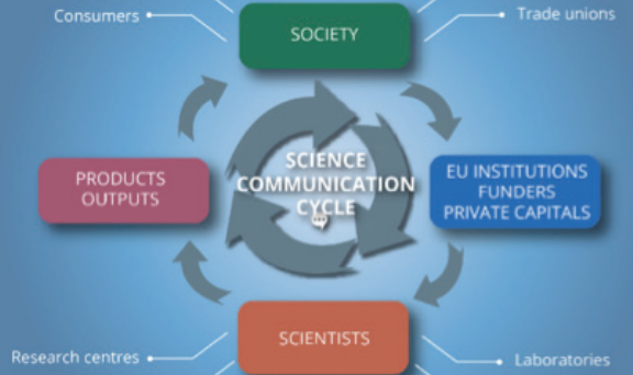 Science Communication Cycle