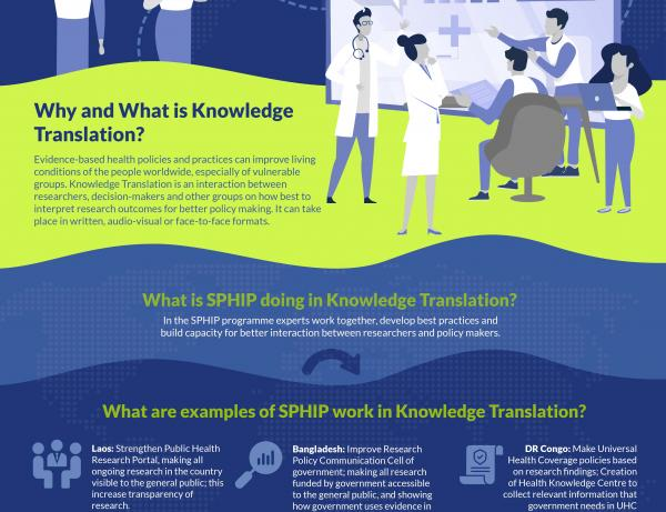 Infographic Knowledge Translation in SPHIP