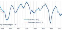 Graph displaying ESI indicator © EU