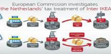 Infographic showing the Netherlands' tax treatment of Inter Ikea © EU