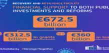 Recovery and resilience facility illustration © EU