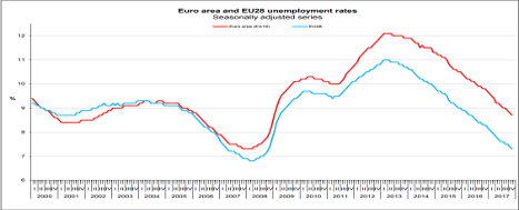 Graph showing evolution of euro area and EU 28 unemployment rates © EU