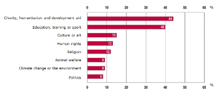 Graph showing the different types of volunteering activities that young people get involved in across Europe.